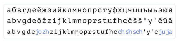 Russian Latin — Latinization of the Russian alphabet